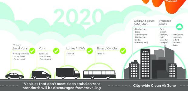 safe urban driving clean air zone
